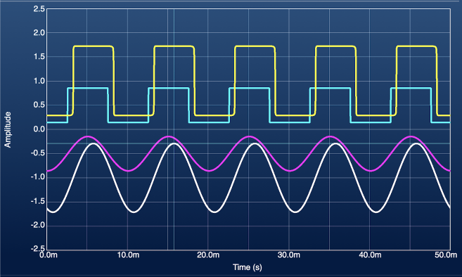 Screenshot: Oscope waveforms with DC offsets